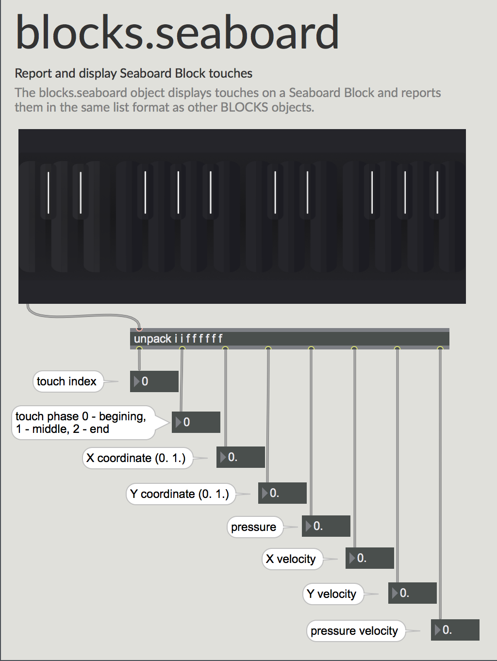 You can use blocks.seaboard to turn your Seaboard Block into a soft, expressive multitouch surface for Max