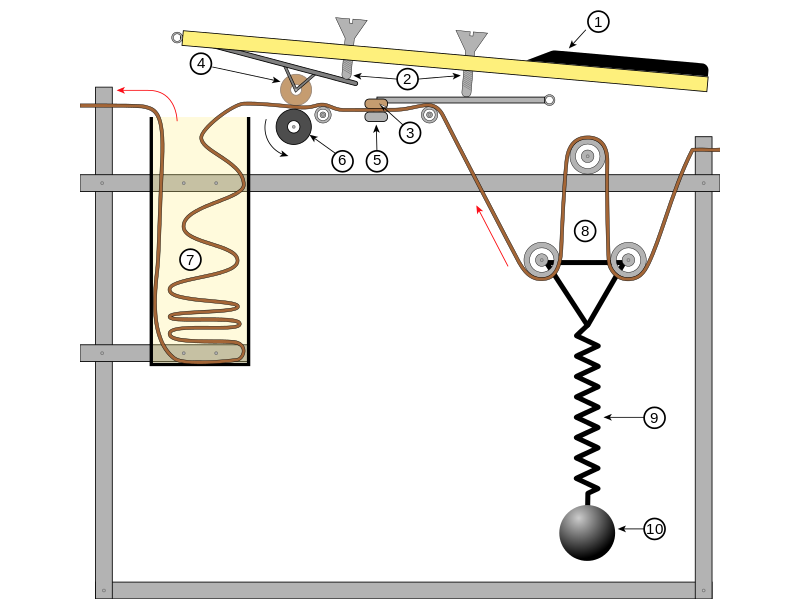 Pressing a key (1), causes two screws (2) to connect a pressure pad (3) with the tape head (5), and the pinch wheel (4) with the continuously rotating capstan (6). Tape is pulled at a gradual speed, counterbalanced by a tension spring (8–10) and stored temporarily in a storage bin (7) until the key is released. (courtesy Wikipedia)