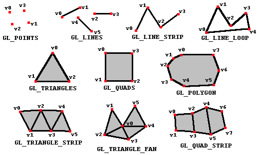 Take note of the numbering of the vertices on each primitive.