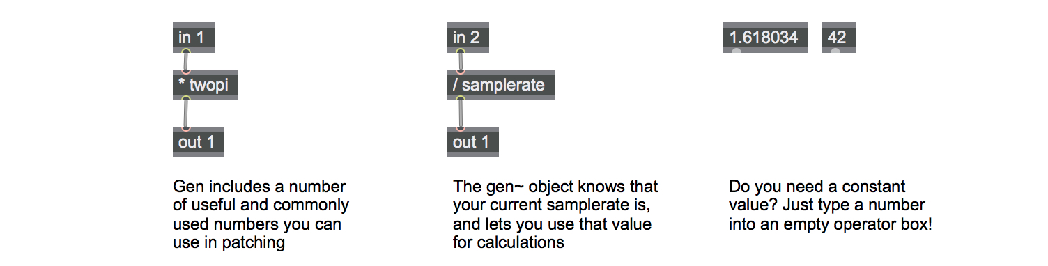 Gen has lots of useful constants, and you can create your own.