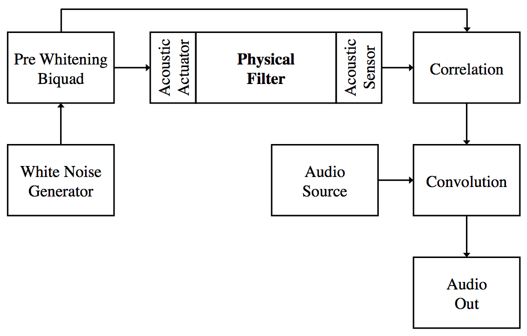 Simplified functional diagram of the signal processing for a single channel