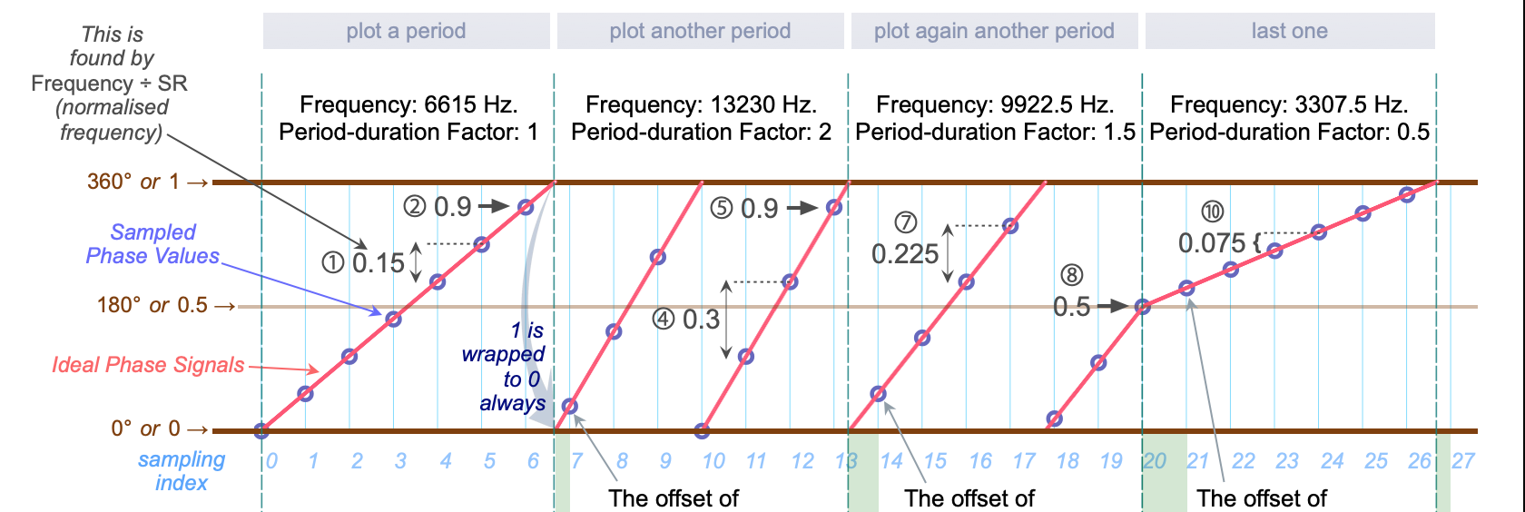 The points/circles and lines are exactly drawn in the plot~ object.