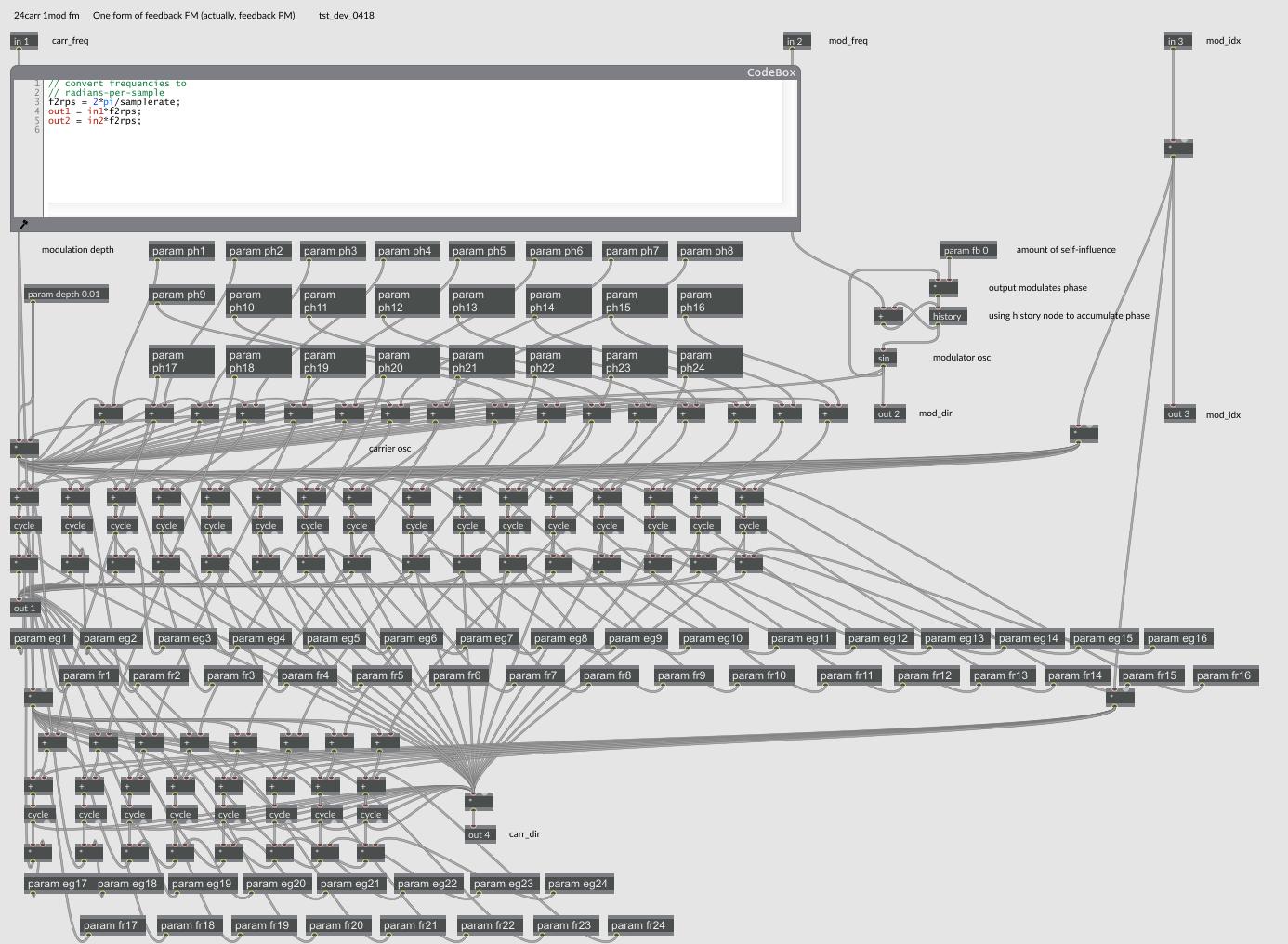 1 (intern) modulator -> 24 carrier osc's