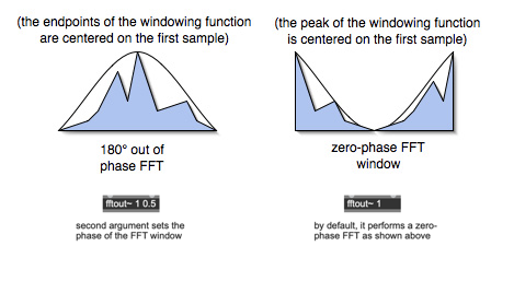 Fig. 4 – Zero-Phase FFT Window