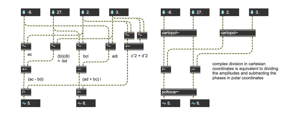 Fig. 8. – Complex Division