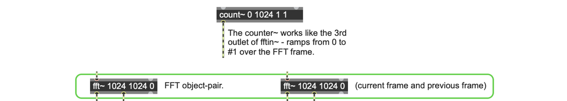 Figure 4. The #1 Variable in the fft~ and count~ Objects.