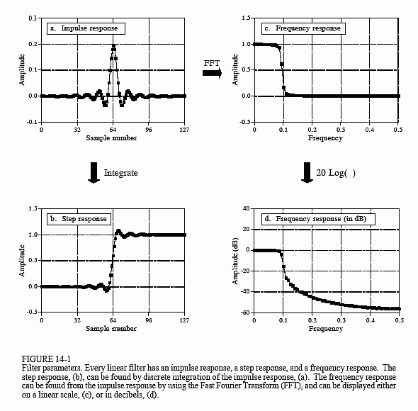 Source: The Scientist and Engineer's Guide to Digital Signal Processing, copyright ©1997-1998 by Steven W. Smith. For more information visit the book's website at: www.DSPguide.com