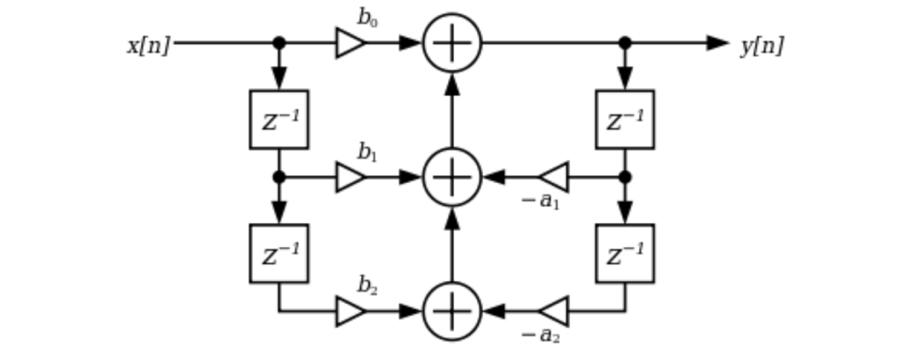 (Image: https://en.wikipedia.org/wiki/Digital_biquad_filter)
